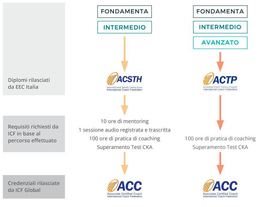 Credenziali ICF 1